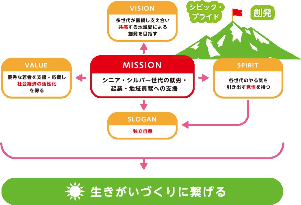 幸田町シニア・シルバー世代サポートセンター ビジョン